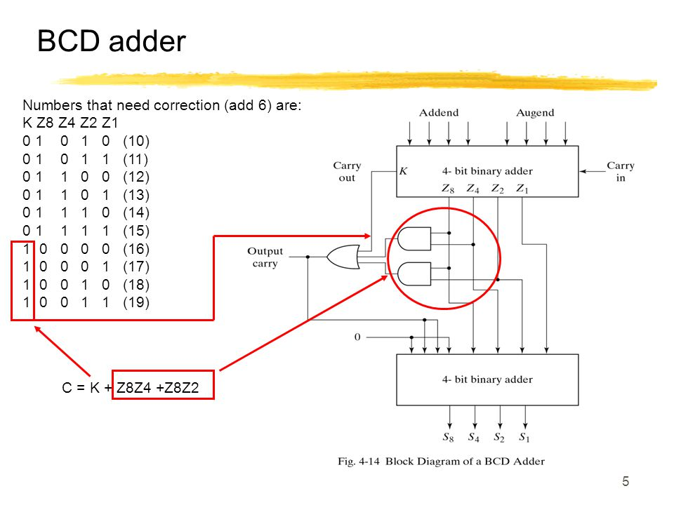 5 BCD adder Numbers that need correction (add 6) are: K Z8 Z4 Z2 Z1 0 1 0 1 0 (10) 0 1 0 1 1 (11) 0 1 1 0 0 (12) 0 1 1 0 1 (13) 0 1 1 1 0 (14) 0 1 1 1