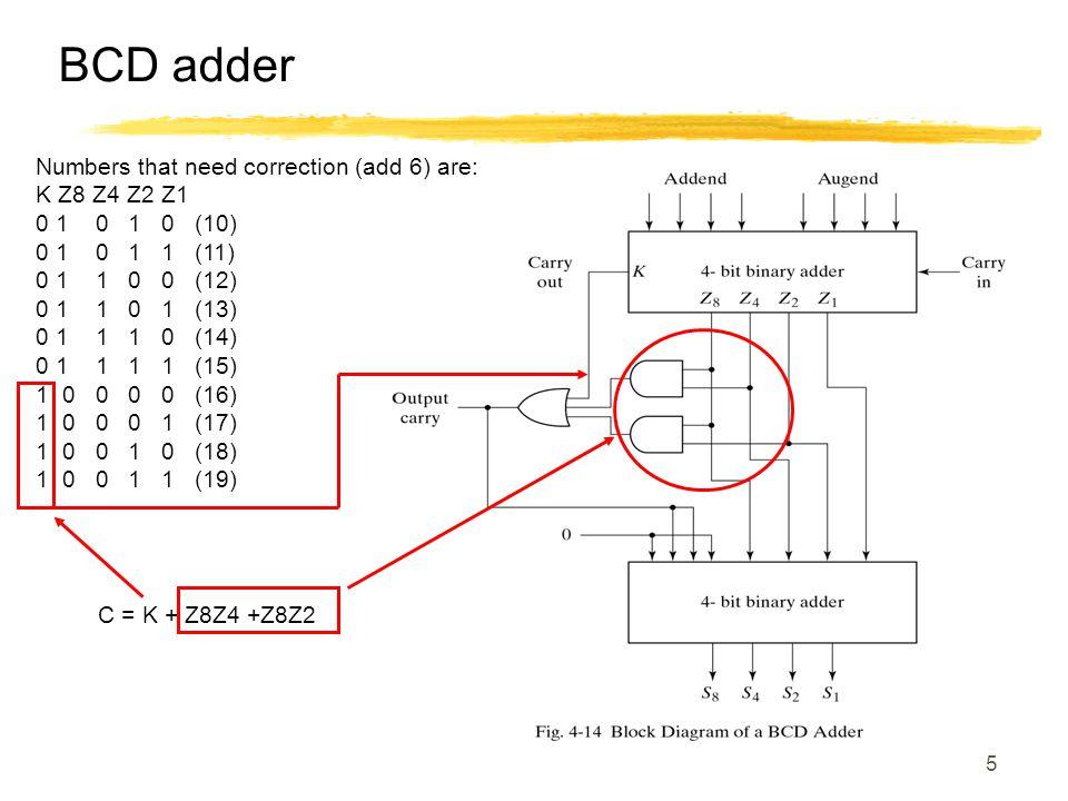 5 BCD adder Numbers that need correction (add 6) are: K Z8 Z4 Z2 Z1 0 1 0 1 0 (10) 0 1 0 1 1 (11) 0 1 1 0 0 (12) 0 1 1 0 1 (13) 0 1 1 1 0 (14) 0 1 1 1 1 (15) 1 0 0 0 0 (16) 1 0 0 0 1 (17) 1 0 0 1 0 (18) 1 0 0 1 1 (19) C = K + Z8Z4 +Z8Z2