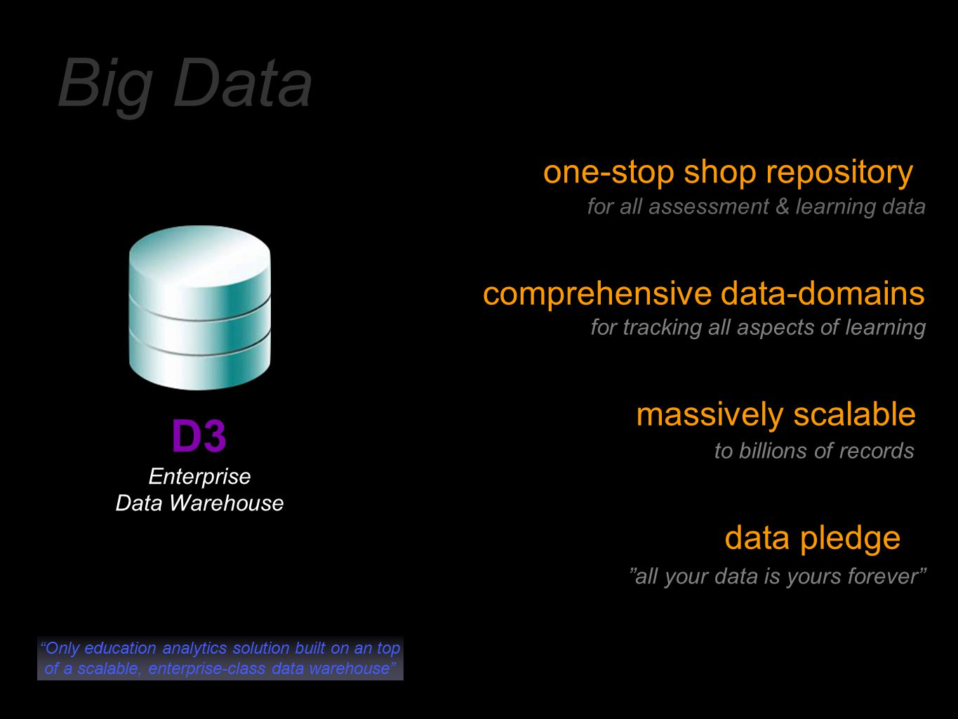 Big Data Only education analytics solution built on an top of a scalable, enterprise-class data warehouse D3 Enterprise Data Warehouse one-stop shop repository for all assessment & learning data comprehensive data-domains for tracking all aspects of learning massively scalable to billions of records data pledge all your data is yours forever