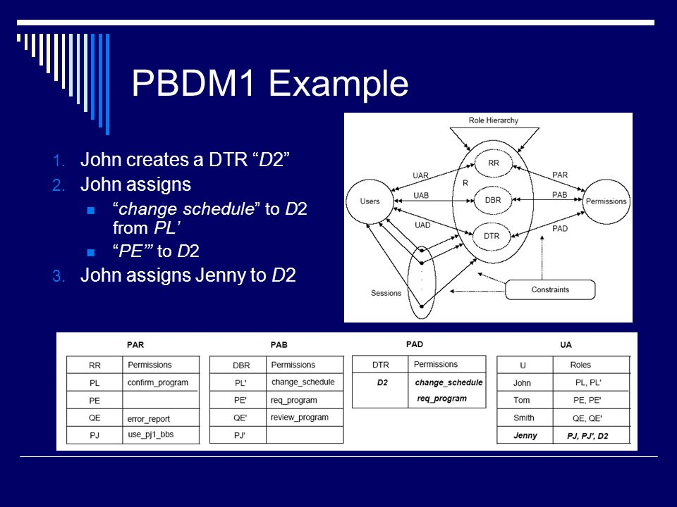 "PBDM1 Example 1. John creates a DTR ""D2"" 2. John assigns ""change schedule"" to D2 from PL' ""PE'"" to D2 3. John assigns Jenny to D2"