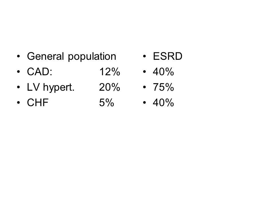 General population CAD:12% LV hypert. 20% CHF5% ESRD 40% 75% 40%