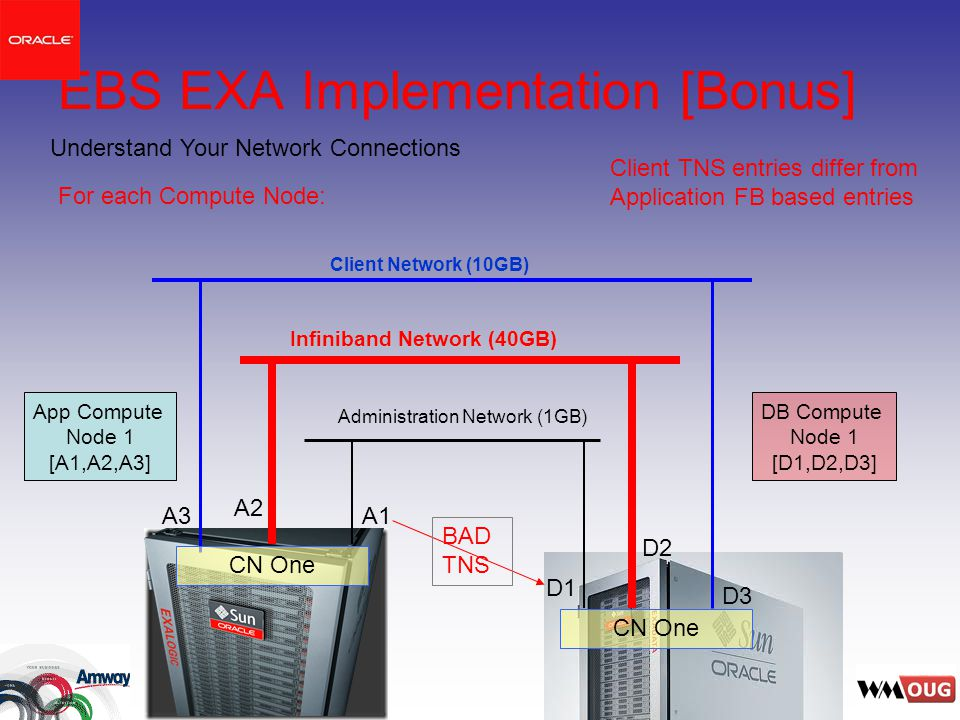 EBS EXA Implementation [Bonus] Administration Network (1GB) Infiniband Network (40GB) Client Network (10GB) D3 D2 D1 A3 A2 A1 Understand Your Network Connections Client TNS entries differ from Application FB based entries For each Compute Node: CN One App Compute Node 1 [A1,A2,A3] DB Compute Node 1 [D1,D2,D3] BAD TNS