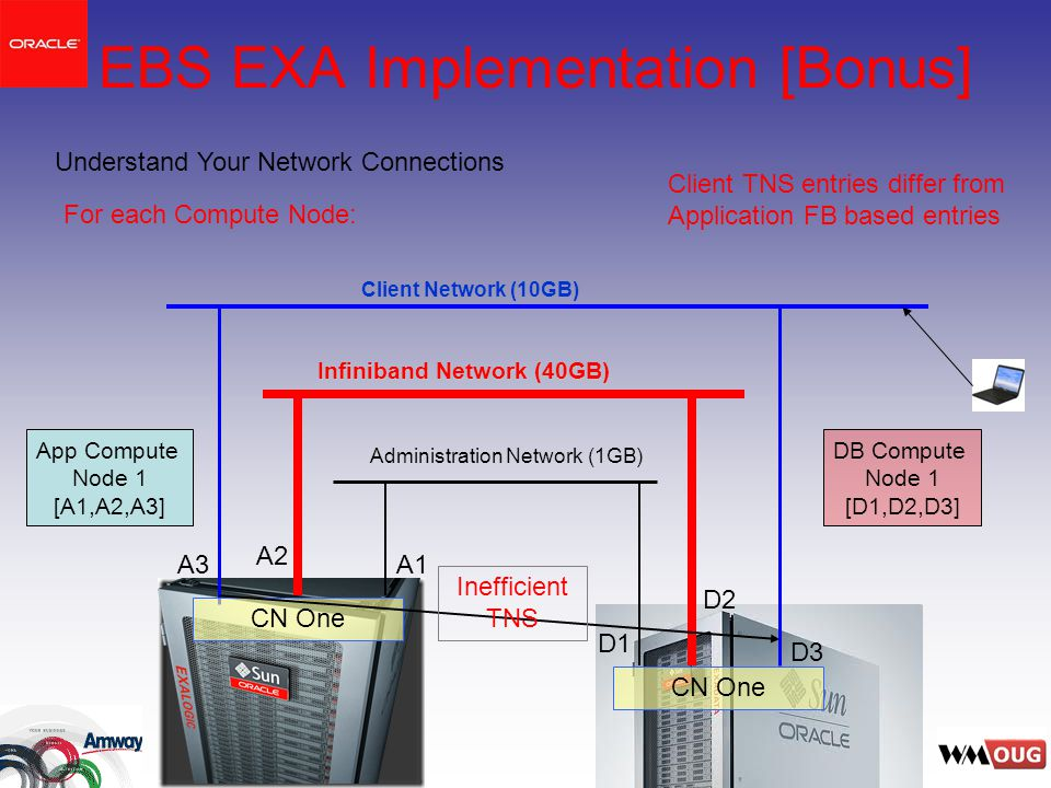 EBS EXA Implementation [Bonus] Administration Network (1GB) Infiniband Network (40GB) Client Network (10GB) D3 D2 D1 A3 A2 A1 Understand Your Network Connections Client TNS entries differ from Application FB based entries For each Compute Node: CN One App Compute Node 1 [A1,A2,A3] DB Compute Node 1 [D1,D2,D3] Inefficient TNS