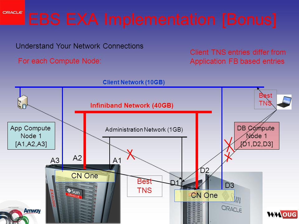 EBS EXA Implementation [Bonus] Administration Network (1GB) Infiniband Network (40GB) Client Network (10GB) D3 D2 D1 A3 A2 A1 Understand Your Network Connections Client TNS entries differ from Application FB based entries For each Compute Node: CN One App Compute Node 1 [A1,A2,A3] DB Compute Node 1 [D1,D2,D3] Best TNS