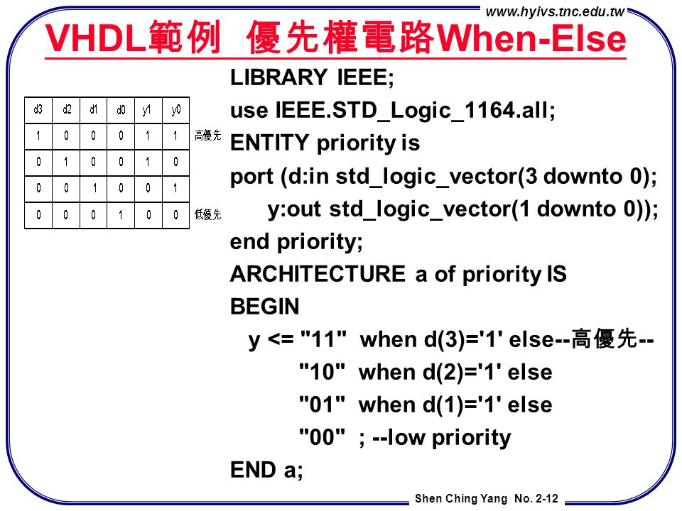 www.hyivs.tnc.edu.tw Shen Ching Yang No. 2-12 VHDL 範例 優先權電路 When-Else LIBRARY IEEE; use IEEE.STD_Logic_1164.all; ENTITY priority is port (d:in std_log