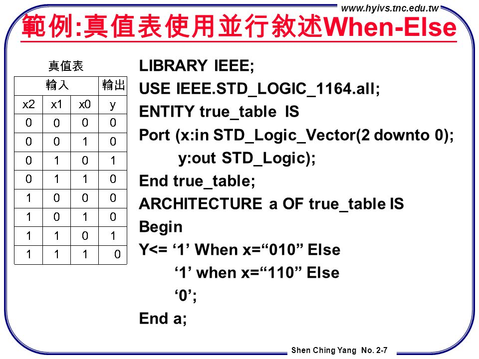 www.hyivs.tnc.edu.tw Shen Ching Yang No. 2-7 範例 : 真值表使用並行敘述 When-Else LIBRARY IEEE; USE IEEE.STD_LOGIC_1164.all; ENTITY true_table IS Port (x:in STD_L