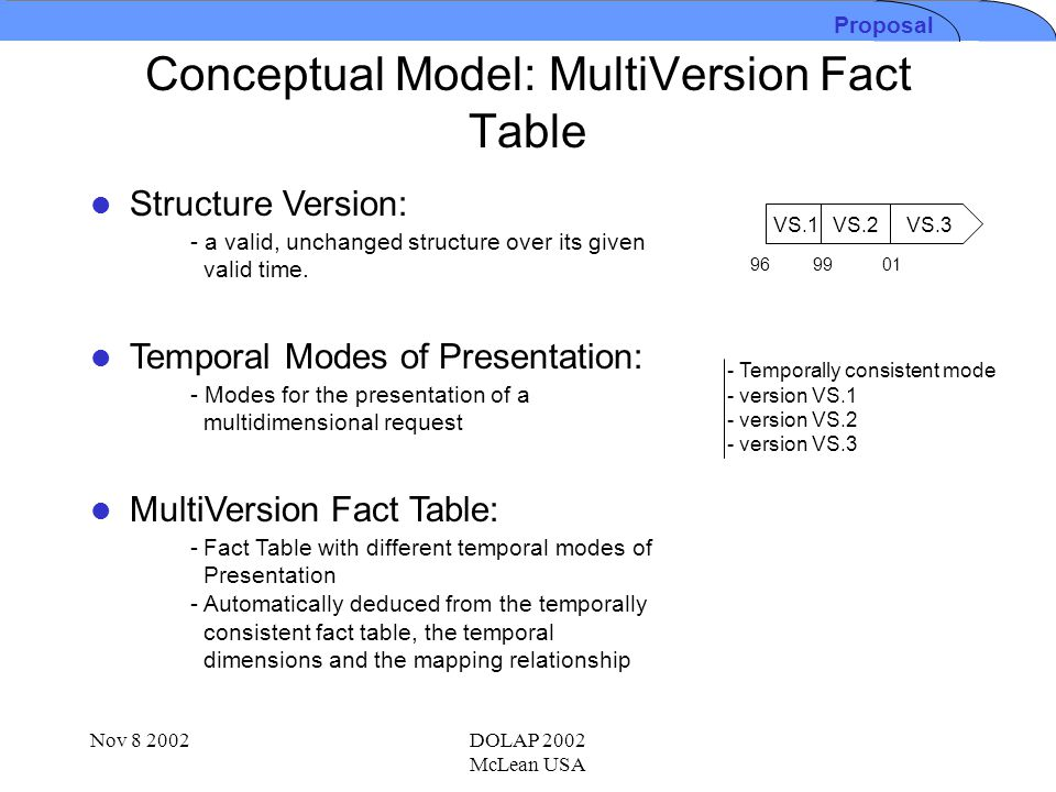 Nov DOLAP 2002 McLean USA Conceptual Model: MultiVersion Fact Table Temporal Modes of Presentation: - Modes for the presentation of a multidimensional request MultiVersion Fact Table: -Fact Table with different temporal modes of Presentation - Automatically deduced from the temporally consistent fact table, the temporal dimensions and the mapping relationship - a valid, unchanged structure over its given valid time.