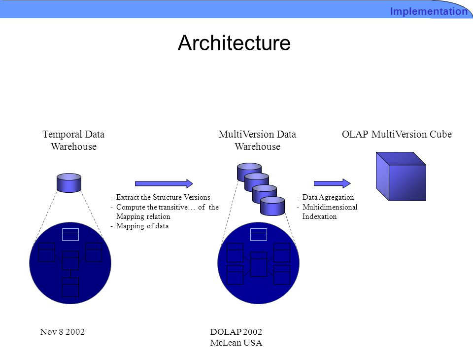Nov 8 2002DOLAP 2002 McLean USA Architecture MultiVersion Data Warehouse OLAP MultiVersion CubeTemporal Data Warehouse -Extract the Structure Versions