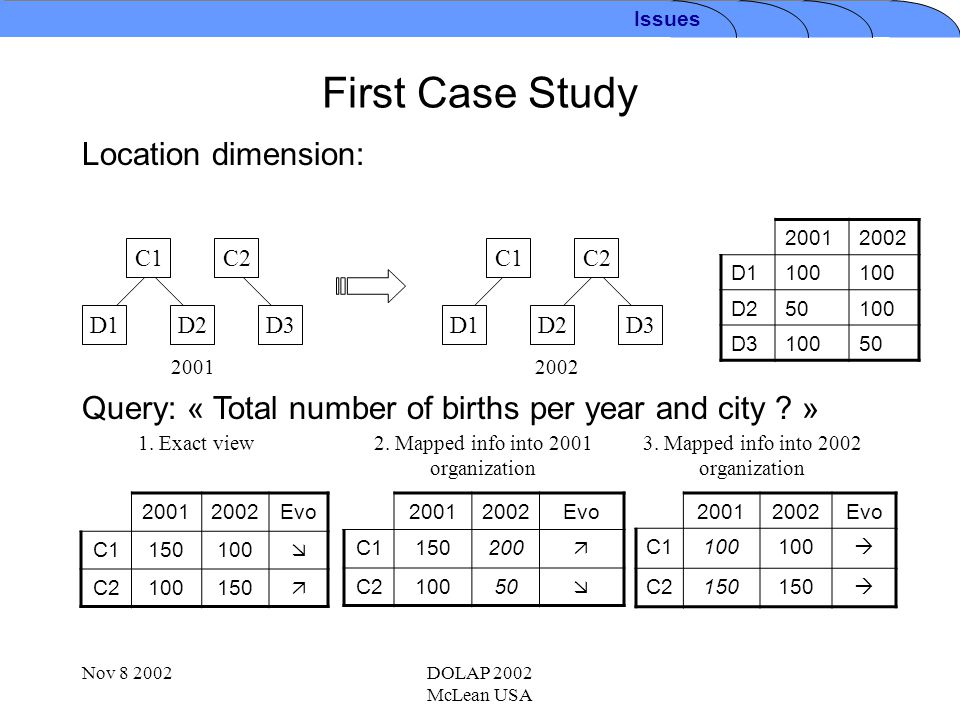 Nov 8 2002DOLAP 2002 McLean USA Second Case Study Location dimension: 20012002 D100- D1-150 D2-50 Query: « Total number of births per year and district .