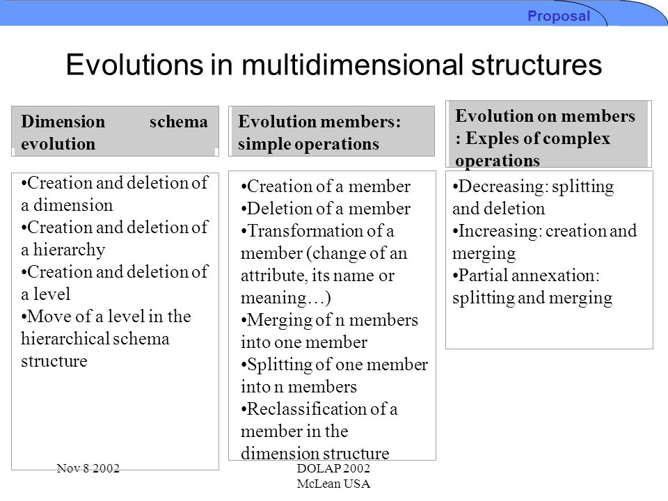 Nov 8 2002DOLAP 2002 McLean USA Evolutions in multidimensional structures Proposal Dimension schema evolution Creation and deletion of a dimension Cre