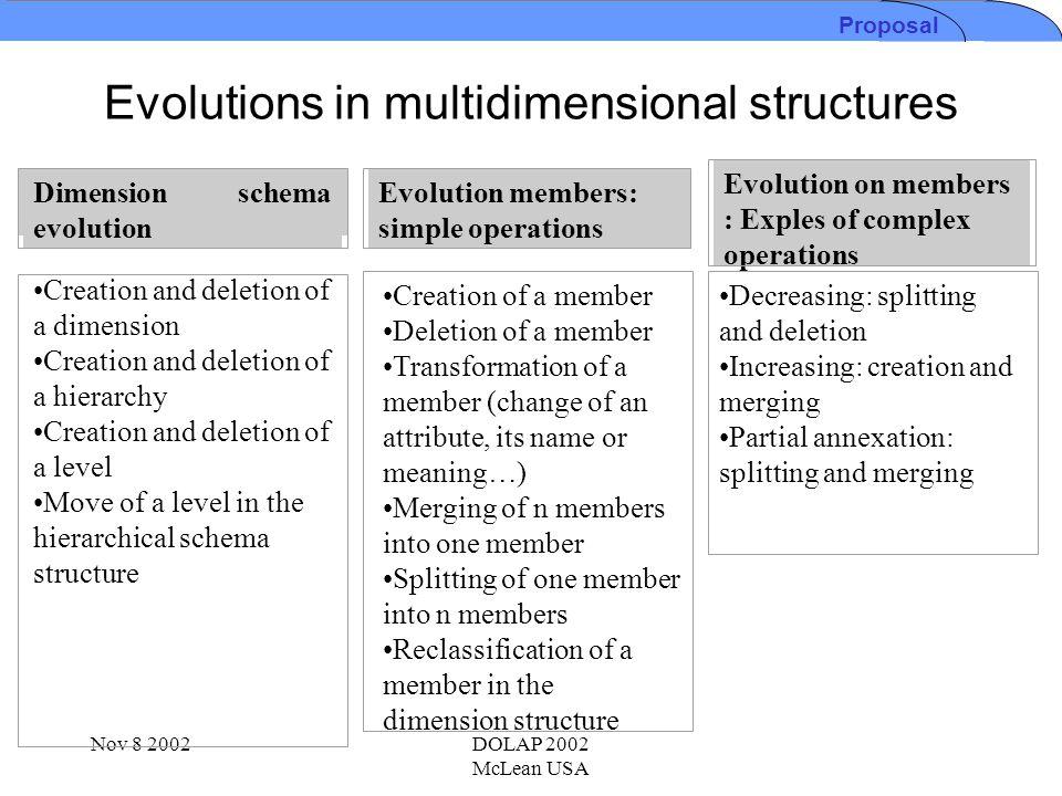 Nov 8 2002DOLAP 2002 McLean USA Conceptual Model: Temporal Multidimensional Schema ZaïreDem.