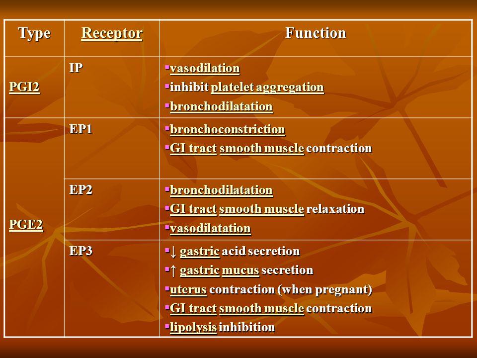 Function Receptor Type  vasodilation vasodilation  inhibit platelet aggregation platelet aggregationplatelet aggregation  bronchodilatation broncho