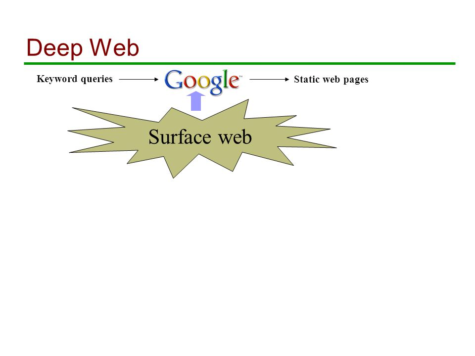 Deep Web Keyword queries Static web pages Surface web