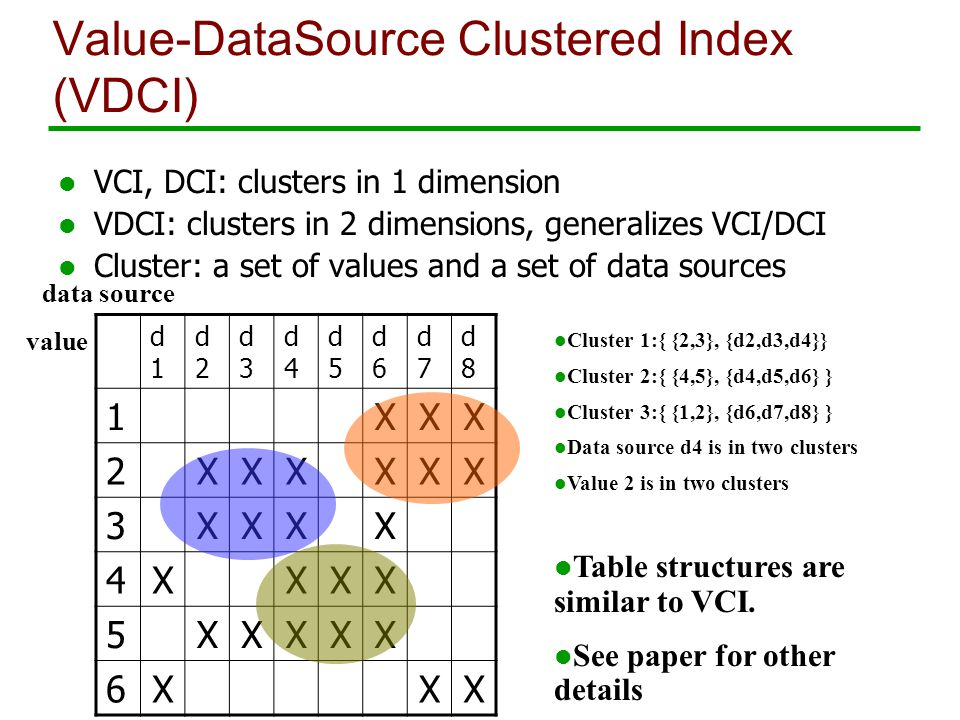Value-DataSource Clustered Index (VDCI) l VCI, DCI: clusters in 1 dimension l VDCI: clusters in 2 dimensions, generalizes VCI/DCI l Cluster: a set of values and a set of data sources value data source d1d1 d2d2 d3d3 d4d4 d5d5 d6d6 d7d7 d8d8 1XXX 2XXXXXX 3XXXX 4XXXX 5XXXXX 6XXX l Cluster 1:{ {2,3}, {d2,d3,d4}} l Cluster 2:{ {4,5}, {d4,d5,d6} } l Cluster 3:{ {1,2}, {d6,d7,d8} } l Data source d4 is in two clusters l Value 2 is in two clusters l Table structures are similar to VCI.