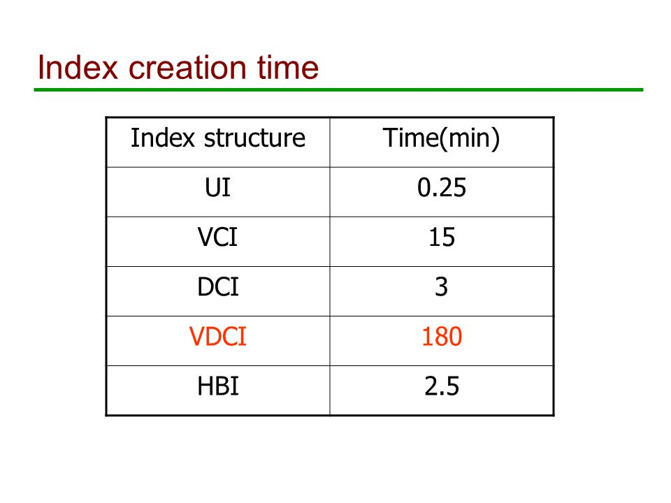 Index creation time Index structureTime(min) UI0.25 VCI15 DCI3 VDCI180 HBI2.5