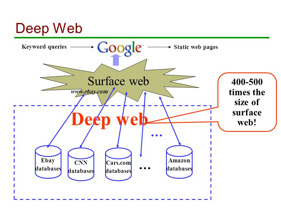 Deep Web Keyword queries Static web pages Surface web Ebay databases CNN databases Cars.com databases … Amazon databases www.ebay.com 400-500 times the size of surface web.