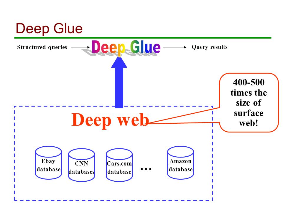 Deep Glue Structured queries Query results Ebay database CNN databases Cars.com database … Amazon database 400-500 times the size of surface web.