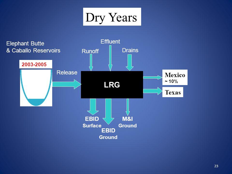 23 Mexico ~ 10% Texas Dry Years 2003-2005 LRG Release Effluent Runoff Drains EBID Surface EBID Ground M&I Ground Elephant Butte & Caballo Reservoirs