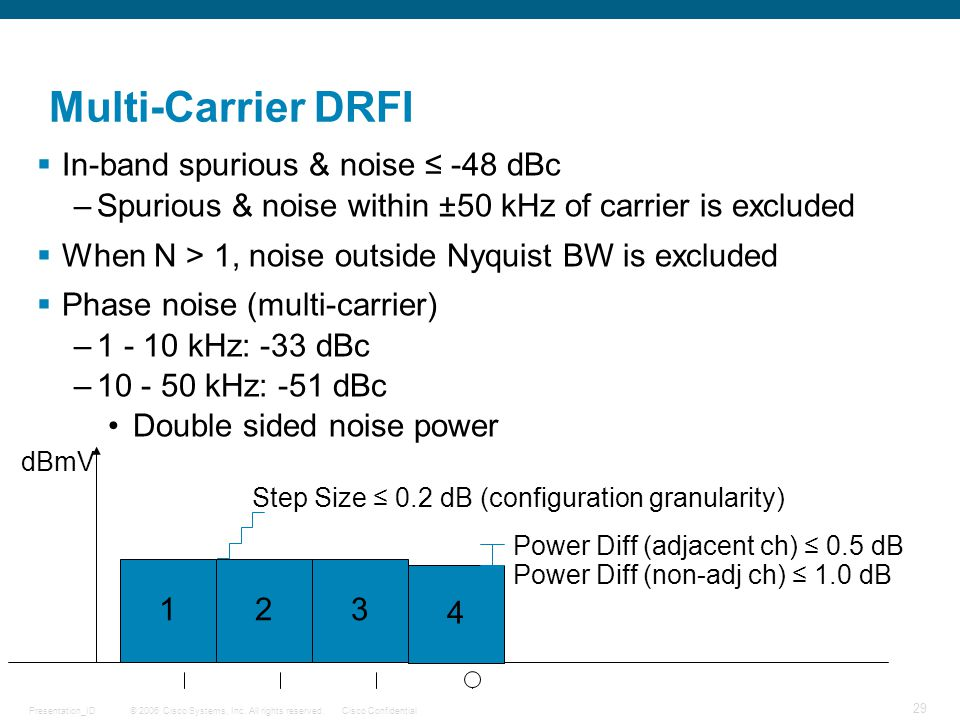 © 2006 Cisco Systems, Inc. All rights reserved.Cisco ConfidentialPresentation_ID 29 dBmV Multi-Carrier DRFI  In-band spurious & noise ≤ -48 dBc –Spur