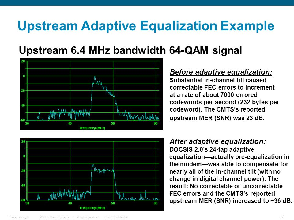 © 2006 Cisco Systems, Inc. All rights reserved.Cisco ConfidentialPresentation_ID 37 Upstream Adaptive Equalization Example Upstream 6.4 MHz bandwidth