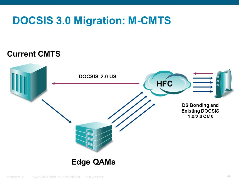 © 2006 Cisco Systems, Inc. All rights reserved.Cisco ConfidentialPresentation_ID 46 DOCSIS 3.0 Migration: M-CMTS HFC Edge QAMs Current CMTS DS Bonding