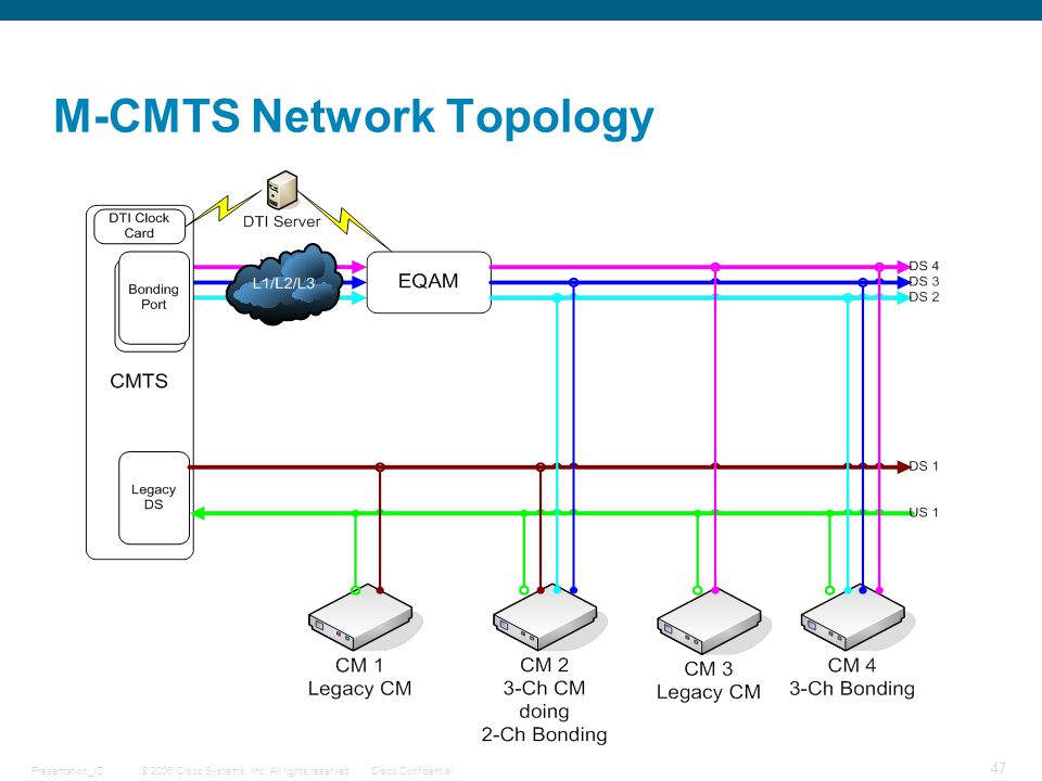 © 2006 Cisco Systems, Inc. All rights reserved.Cisco ConfidentialPresentation_ID 47 M-CMTS Network Topology