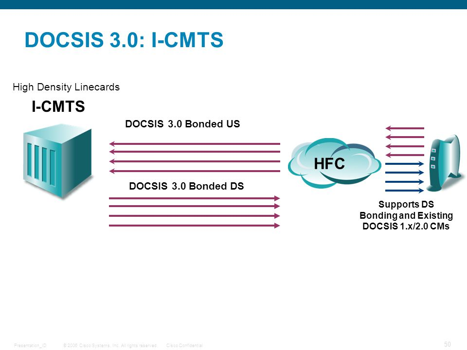 © 2006 Cisco Systems, Inc. All rights reserved.Cisco ConfidentialPresentation_ID 50 DOCSIS 3.0: I-CMTS HFC I-CMTS Supports DS Bonding and Existing DOC