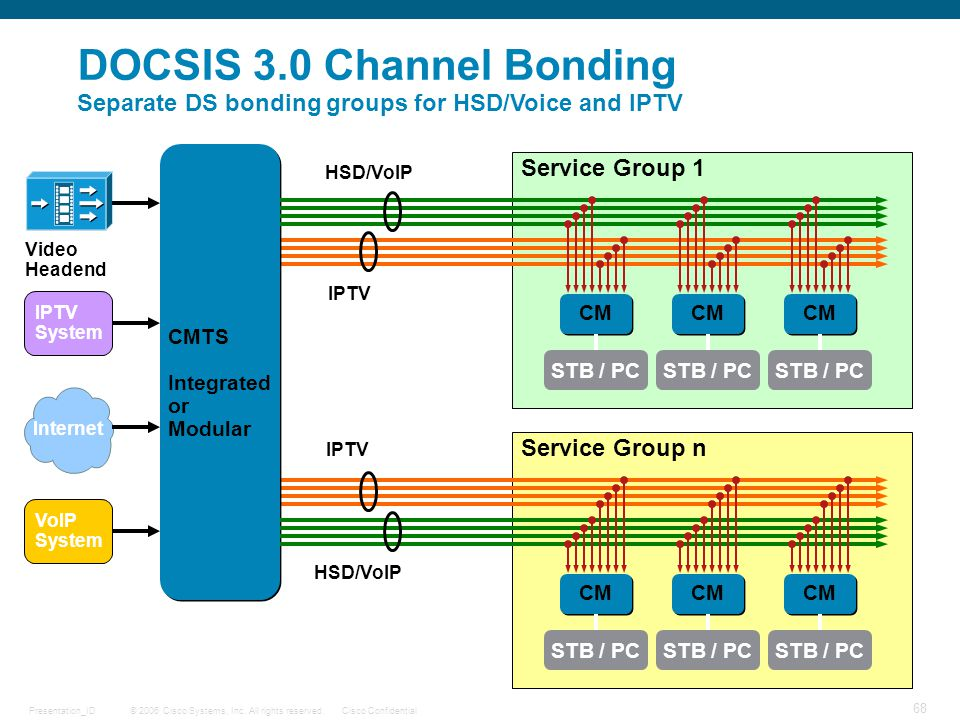 © 2006 Cisco Systems, Inc. All rights reserved.Cisco ConfidentialPresentation_ID 68 CM STB / PC CMTS Integrated or Modular CMTS Integrated or Modular