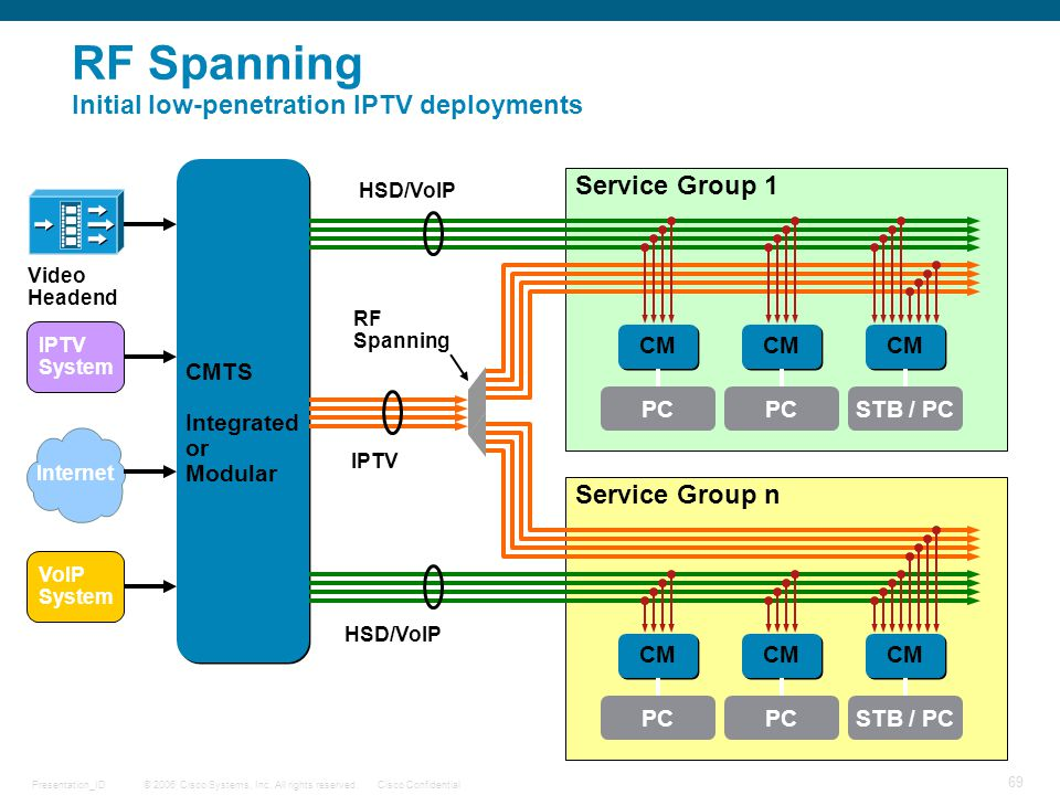 © 2006 Cisco Systems, Inc. All rights reserved.Cisco ConfidentialPresentation_ID 69 CM PC CMTS Integrated or Modular CMTS Integrated or Modular CM PC
