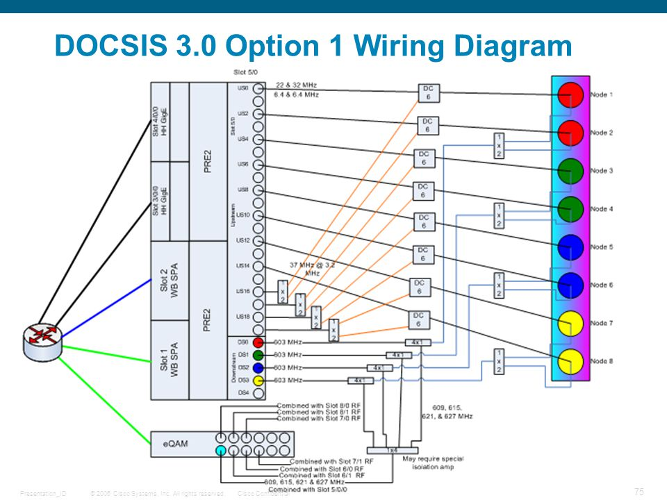 © 2006 Cisco Systems, Inc. All rights reserved.Cisco ConfidentialPresentation_ID 75 DOCSIS 3.0 Option 1 Wiring Diagram
