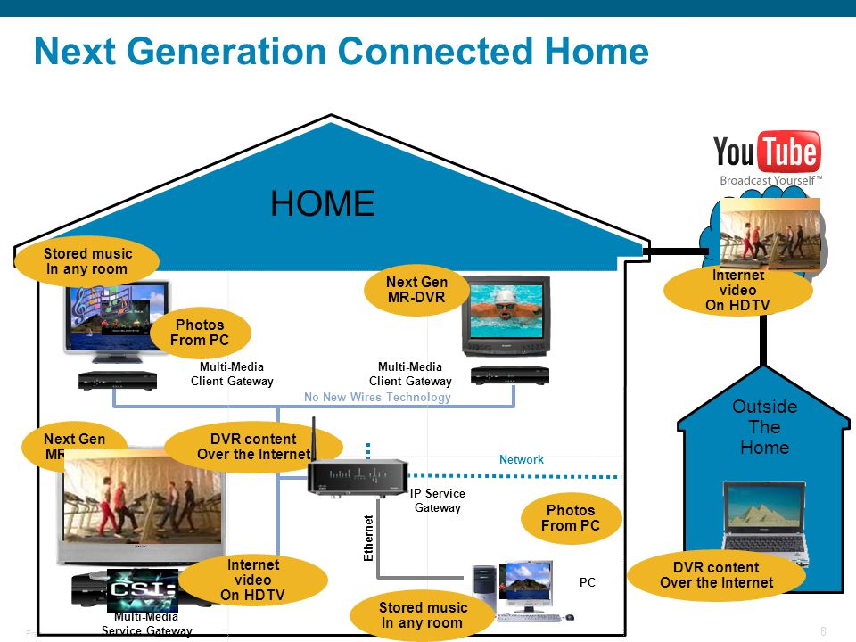 © 2006 Cisco Systems, Inc. All rights reserved.Cisco ConfidentialPresentation_ID 8 Next Generation Connected Home HOME Internet No New Wires Technolog