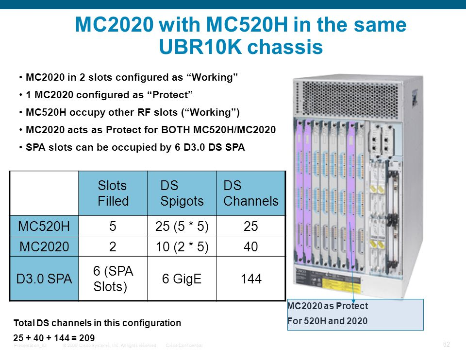 © 2006 Cisco Systems, Inc. All rights reserved.Cisco ConfidentialPresentation_ID 82 MC2020 with MC520H in the same UBR10K chassis MC2020 in 2 slots co