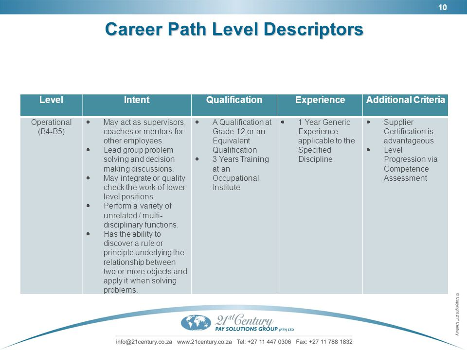 10 Career Path Level Descriptors LevelIntentQualificationExperienceAdditional Criteria Operational (B4-B5)  May act as supervisors, coaches or mentor