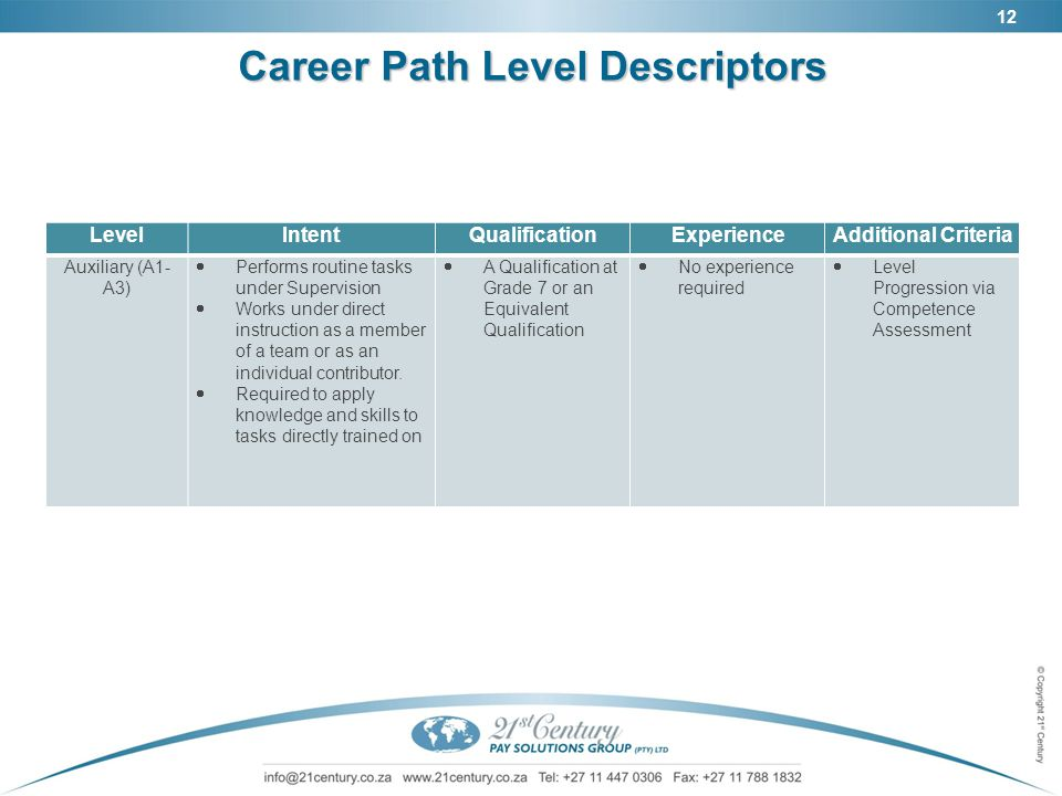 12 Career Path Level Descriptors LevelIntentQualificationExperienceAdditional Criteria Auxiliary (A1- A3)  Performs routine tasks under Supervision 