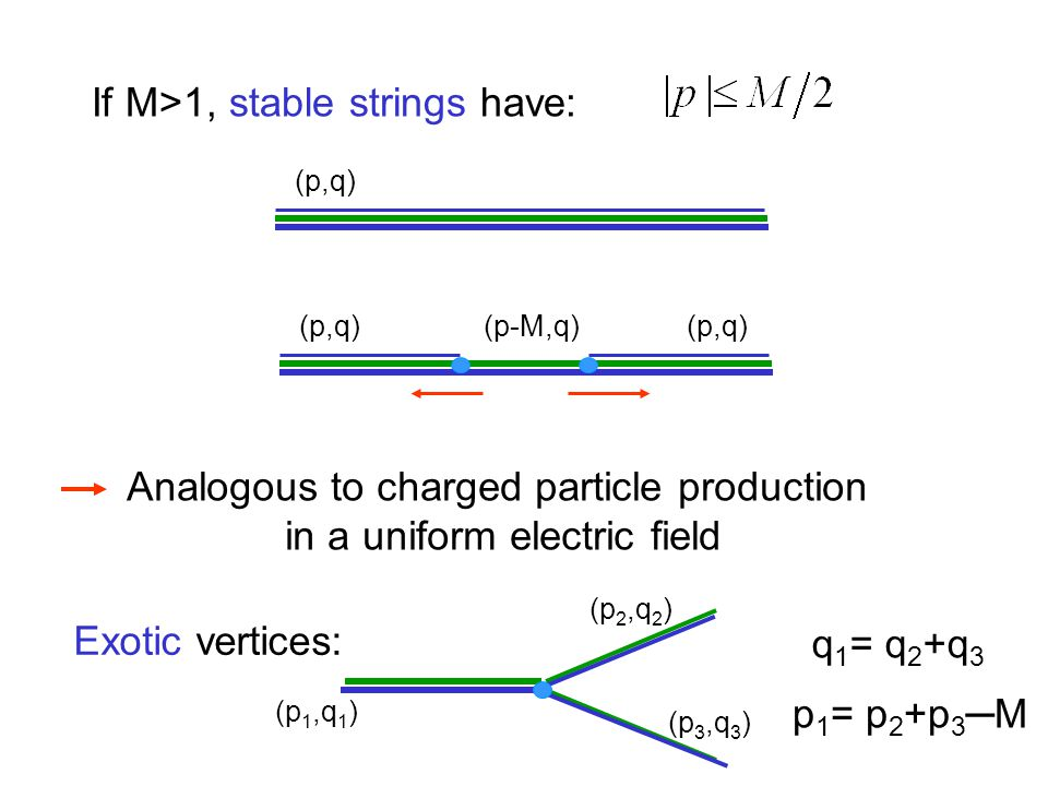 If M>1, stable strings have: (p,q) (p-M,q) (p,q) Analogous to charged particle production in a uniform electric field Exotic vertices: (p 1,q 1 ) (p 2