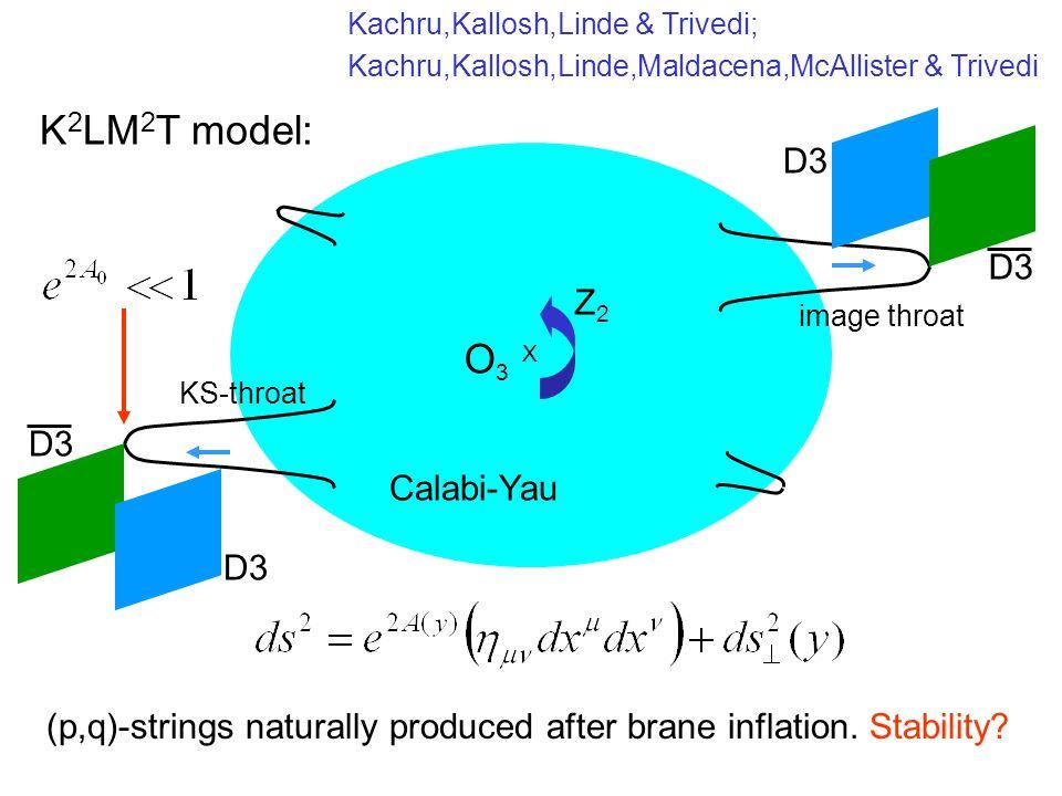 O 3 X Z2Z2 Calabi-Yau D3 K 2 LM 2 T model: Kachru,Kallosh,Linde,Maldacena,McAllister & Trivedi image throat (p,q)-strings naturally produced after bra