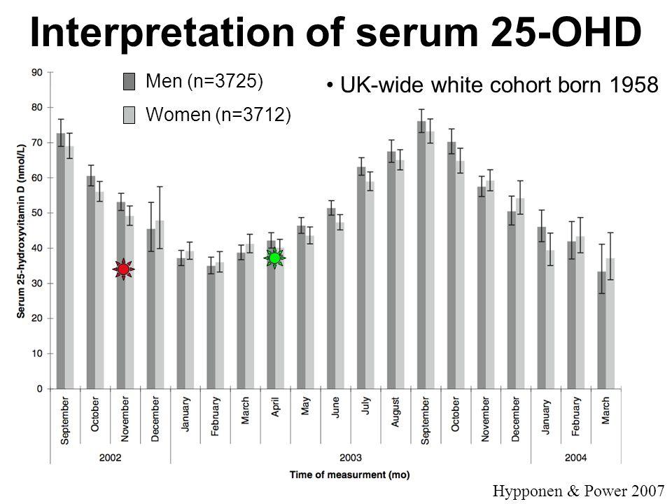 Interpretation of serum 25-OHD Hypponen & Power 2007 Men (n=3725) Women (n=3712) UK-wide white cohort born 1958