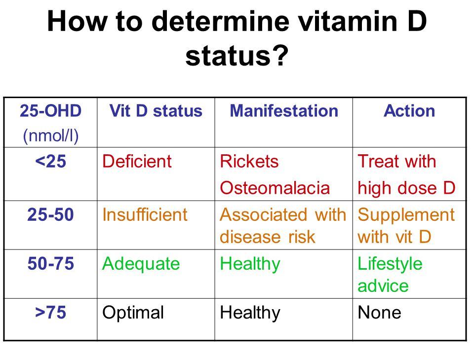 How to determine vitamin D status? 25-OHD (nmol/l) Vit D statusManifestationAction <25DeficientRickets Osteomalacia Treat with high dose D 25-50Insuff