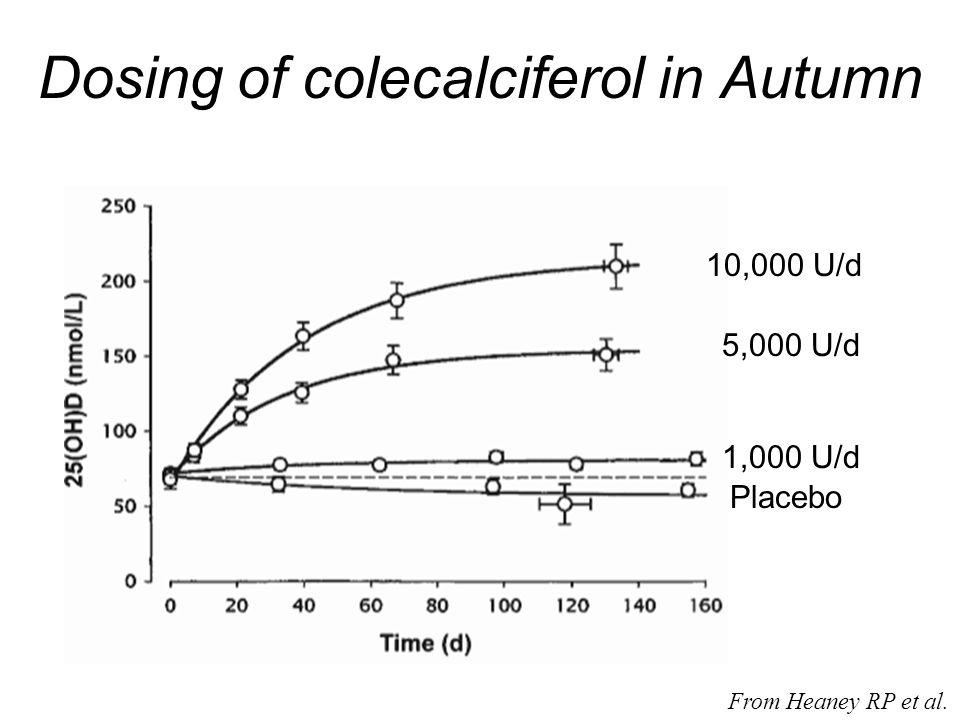 Dosing of colecalciferol in Autumn From Heaney RP et al. Placebo 10,000 U/d 5,000 U/d 1,000 U/d