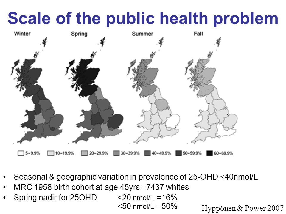 Scale of the public health problem Seasonal & geographic variation in prevalence of 25-OHD <40nmol/L MRC 1958 birth cohort at age 45yrs =7437 whites S