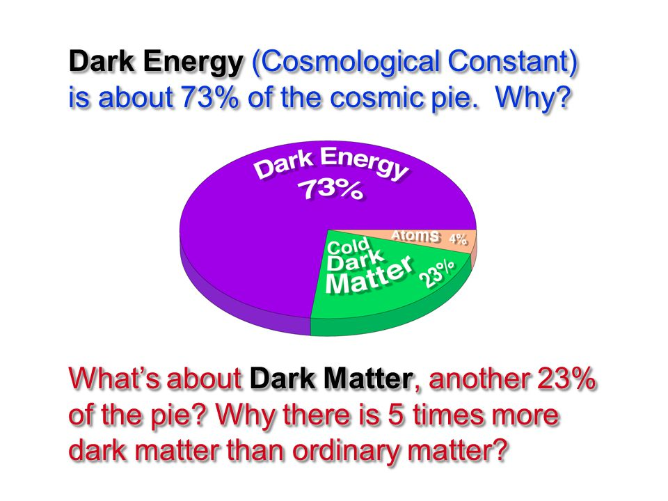 Dark Energy (Cosmological Constant) is about 73% of the cosmic pie.