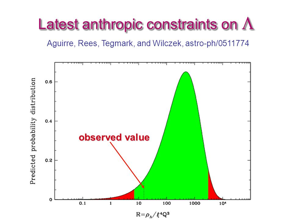 Latest anthropic constraints on  Aguirre, Rees, Tegmark, and Wilczek, astro-ph/0511774 observed value