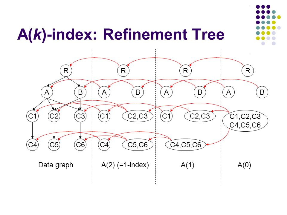 A(k)-index: Refinement Tree R AB C3 C6 C1C2 C4C5 R AB C2,C3C1 C4C5,C6 R AB C2,C3C1 C4,C5,C6 R AB C1,C2,C3 C4,C5,C6 Data graph A(2) (=1-index) A(1) A(0)