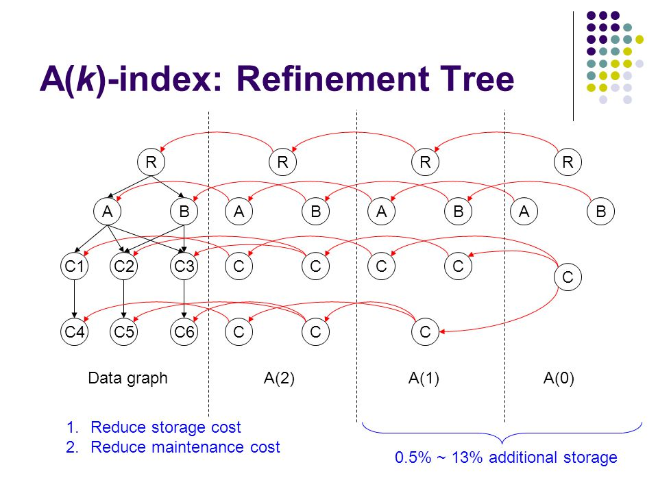 A(k)-index: Refinement Tree R AB C3 C6 C1C2 C4C5 R AB CC CC R AB CC C R AB C Data graph A(2) A(1) A(0) 0.5% ~ 13% additional storage 1.Reduce storage cost 2.Reduce maintenance cost
