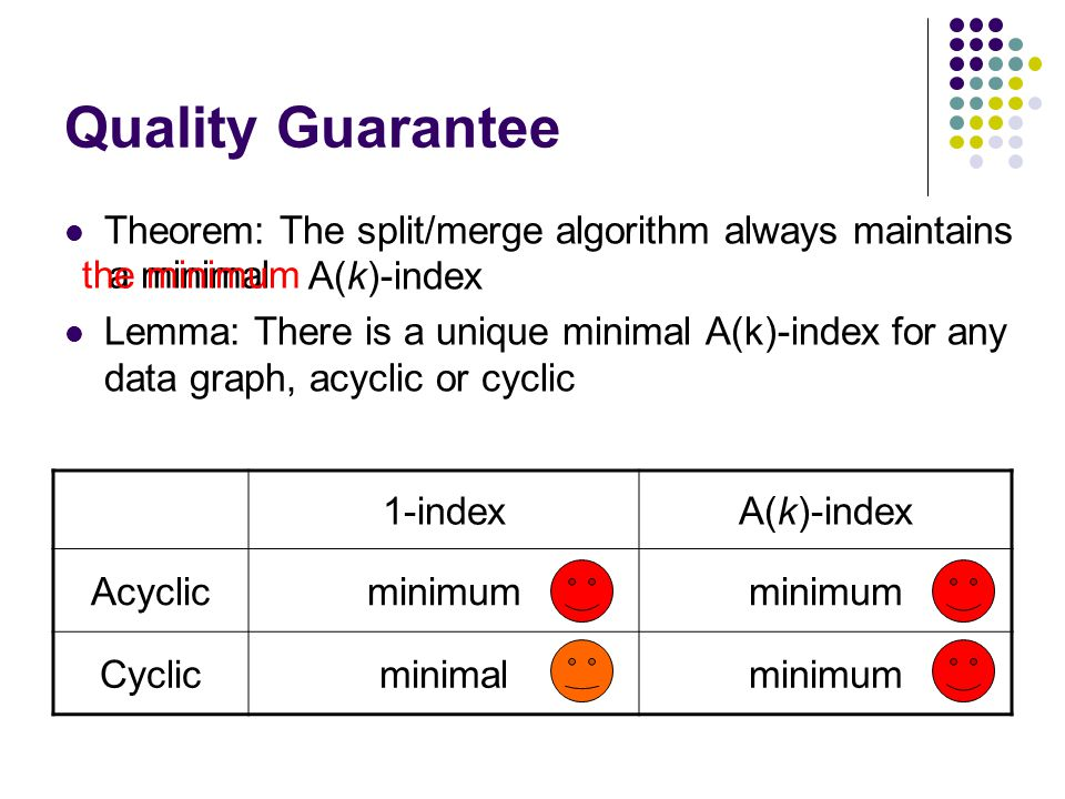 Quality Guarantee Theorem: The split/merge algorithm always maintains A(k)-index Lemma: There is a unique minimal A(k)-index for any data graph, acyclic or cyclic 1-indexA(k)-index Acyclicminimum Cyclicminimalminimum a minimalthe minimum