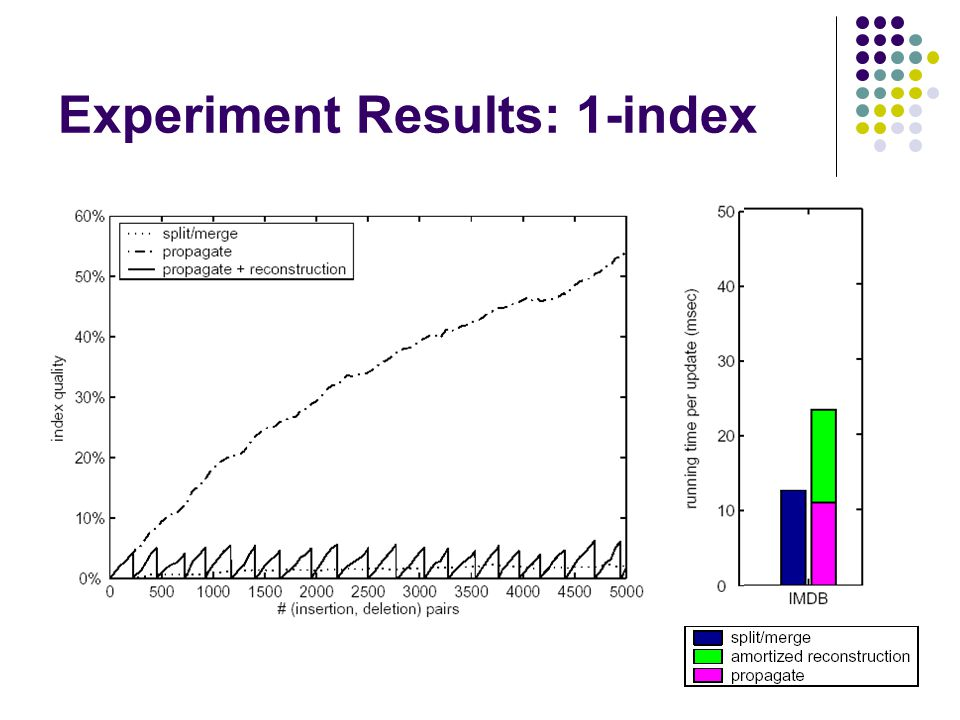 Experiment Results: 1-index