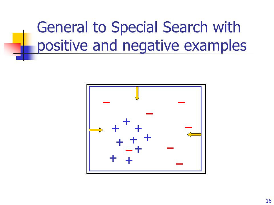 15 A Positive Example: selection(Sit 20, move-to-via-node(d 1 ) ) r1 r2 r3 r4 d1 d2 d3d4 d5 d6 i4 i3 d5b d6b Learning Examples