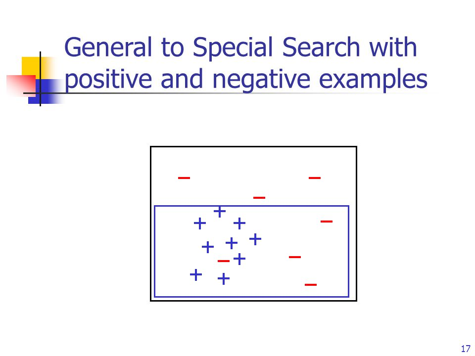 16 General to Special Search with positive and negative examples
