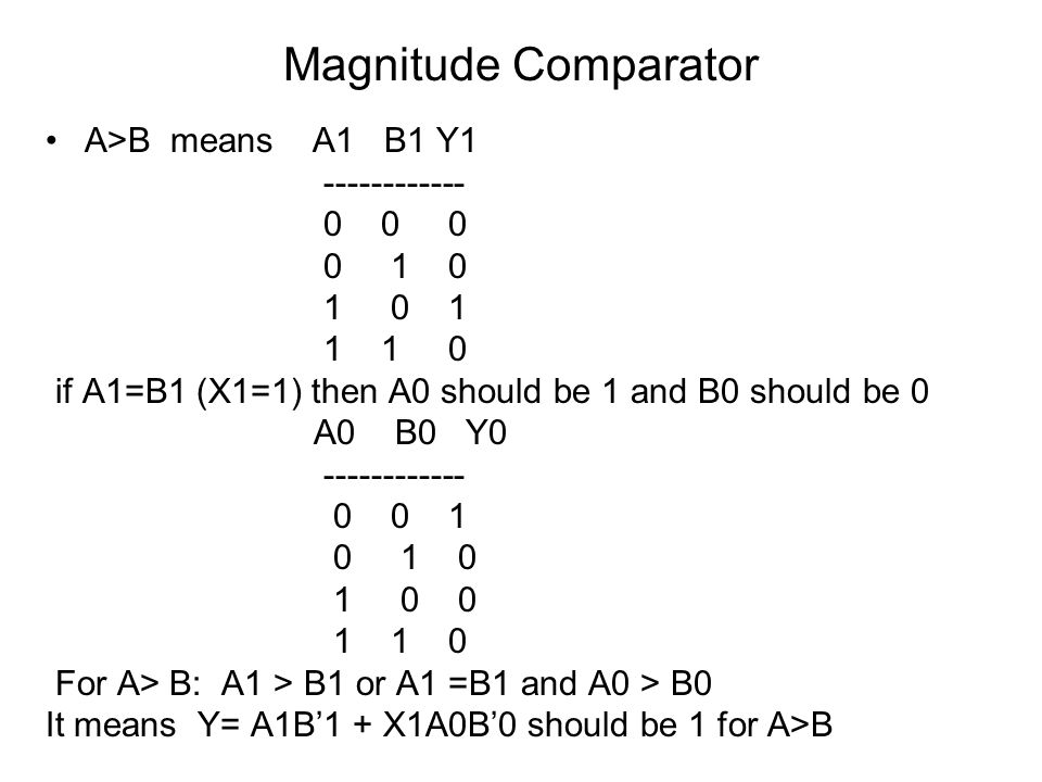 Magnitude Comparator A>B means A1 B1 Y1 ------------ 0 0 0 0 1 0 1 0 1 1 1 0 if A1=B1 (X1=1) then A0 should be 1 and B0 should be 0 A0 B0 Y0 ---------