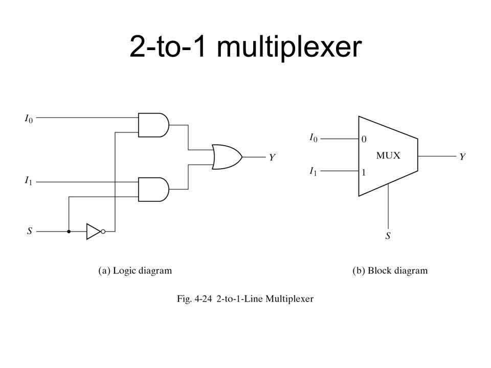 2-to-1 multiplexer